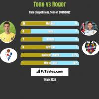 Tono vs Roger h2h player stats