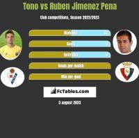 Tono vs Ruben Jimenez Pena h2h player stats