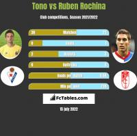 Tono vs Ruben Rochina h2h player stats