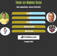 Tono vs Ruben Vezo h2h player stats