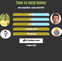 Tono vs Sergi Gomez h2h player stats