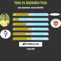 Tono vs Alejandro Pozo h2h player stats