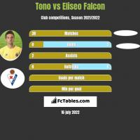 Tono vs Eliseo Falcon h2h player stats