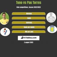 Tono vs Pau Torres h2h player stats