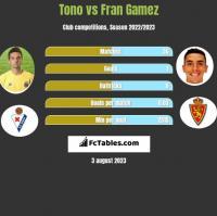 Tono vs Fran Gamez h2h player stats