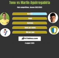 Tono vs Martin Aguirregabiria h2h player stats