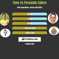 Tono vs Fernando Calero h2h player stats