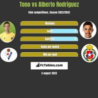 Tono vs Alberto Rodriguez h2h player stats