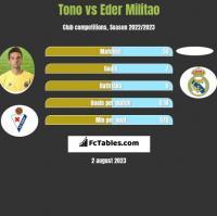 Tono vs Eder Militao h2h player stats