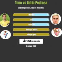 Tono vs Adria Pedrosa h2h player stats