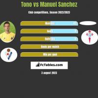 Tono vs Manuel Sanchez h2h player stats
