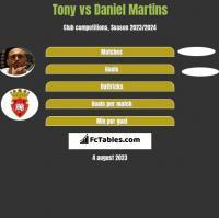 Tony vs Daniel Martins h2h player stats