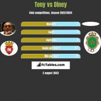 Tony vs Diney h2h player stats