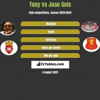 Tony vs Joao Gois h2h player stats