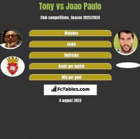 Tony vs Joao Paulo h2h player stats