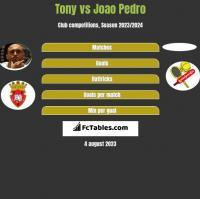 Tony vs Joao Pedro h2h player stats