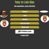 Tony vs Luis Dias h2h player stats