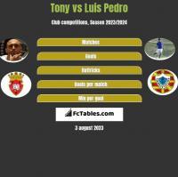 Tony vs Luis Pedro h2h player stats