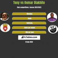 Tony vs Oumar Diakhite h2h player stats