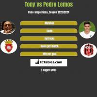 Tony vs Pedro Lemos h2h player stats