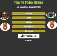 Tony vs Pedro Ribeiro h2h player stats