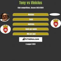 Tony vs Vinicius h2h player stats