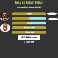 Tony vs Rafael Furlan h2h player stats