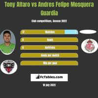 Tony Alfaro vs Andres Felipe Mosquera Guardia h2h player stats
