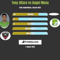 Tony Alfaro vs Angel Mena h2h player stats