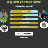 Tony Alfaro vs Antonio Briseno h2h player stats