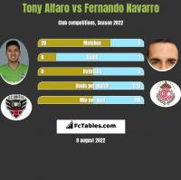 Tony Alfaro vs Fernando Navarro h2h player stats