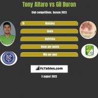 Tony Alfaro vs Gil Buron h2h player stats