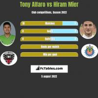 Tony Alfaro vs Hiram Mier h2h player stats