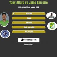 Tony Alfaro vs Jaine Barreiro h2h player stats