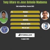 Tony Alfaro vs Jose Antonio Maduena h2h player stats