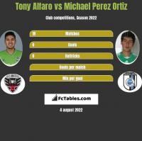 Tony Alfaro vs Michael Perez Ortiz h2h player stats