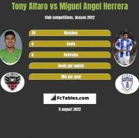 Tony Alfaro vs Miguel Angel Herrera h2h player stats
