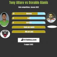 Tony Alfaro vs Osvaldo Alanis h2h player stats