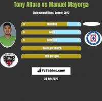 Tony Alfaro vs Manuel Mayorga h2h player stats