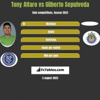 Tony Alfaro vs Gilberto Sepulveda h2h player stats