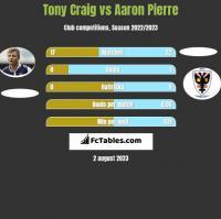 Tony Craig vs Aaron Pierre h2h player stats