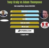 Tony Craig vs Adam Thompson h2h player stats