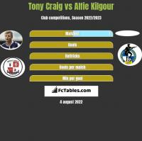 Tony Craig vs Alfie Kilgour h2h player stats