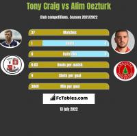 Tony Craig vs Alim Oezturk h2h player stats