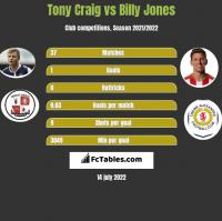 Tony Craig vs Billy Jones h2h player stats