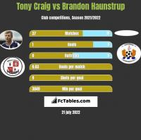 Tony Craig vs Brandon Haunstrup h2h player stats