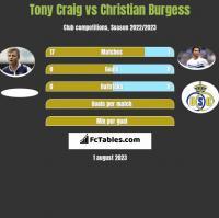 Tony Craig vs Christian Burgess h2h player stats