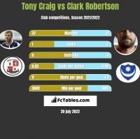 Tony Craig vs Clark Robertson h2h player stats