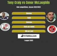 Tony Craig vs Conor McLaughlin h2h player stats