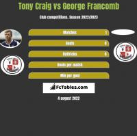 Tony Craig vs George Francomb h2h player stats